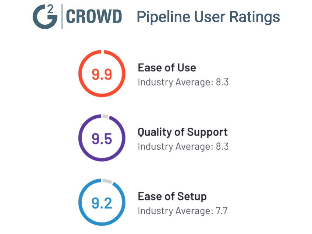 Pipeline User Ratings from G2 Crowd, ease of use, quality of support, ease of setup