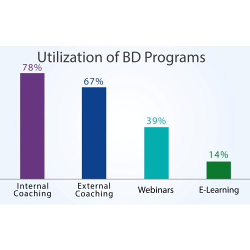 bar chart showing percentages of bd programs coaching webinars and e-learning