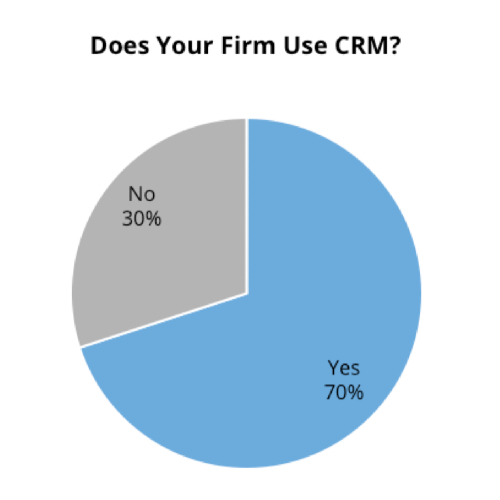 pie chart showing the majority of firms use a CRM