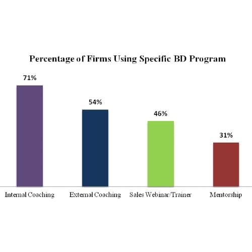 bar chart showing percentages of bd programs coaching sales webinars and mentorship
