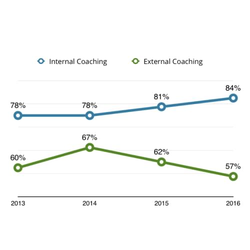 line graph showing comparison on trends between Internal Coaching and External Coaching